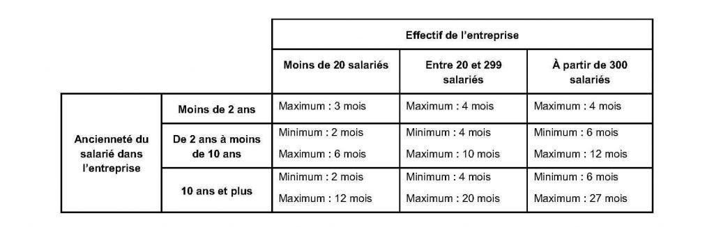 la loi macron et impact sur le calcul de l indemnit 233 de licenciement ordre des avocats du